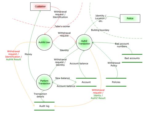 threat model template guerrilla threat modelling or threat modeling if you re