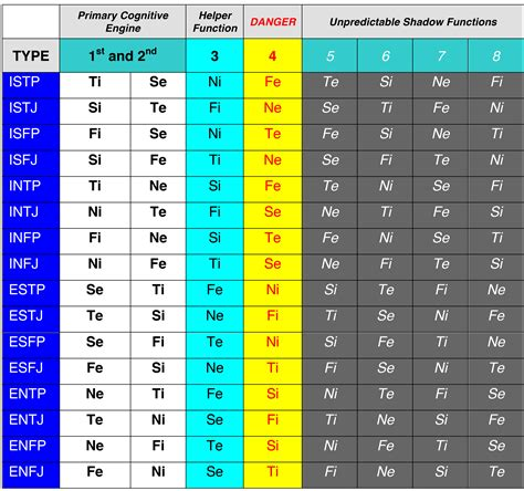 the chart summary chart of functions for all 16 mbti types mbti