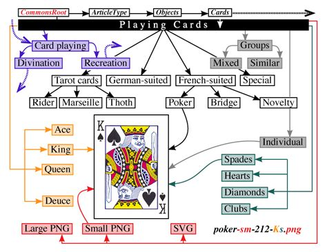 commons suggested category scheme for playing cards