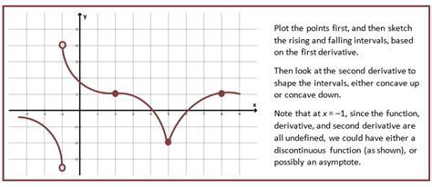 sketching graphs curve sketching she math