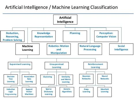 pattern classification in artificial intelligence artificial intelligence machine learning classification