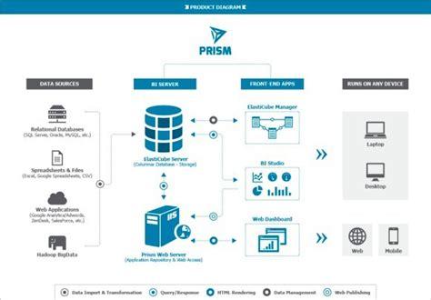 sisense prism makes big data analysis and visualization