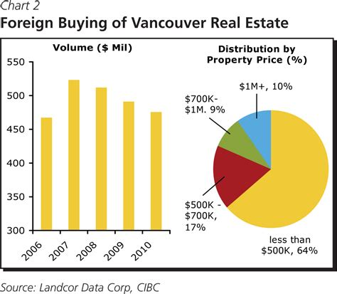can a foreigner buy a house in canada can a foreigner buy a house in canada 28 images corelogic foreign buyers back u s