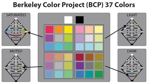 uc berkeley colors a universal emotional palette moods link to colors