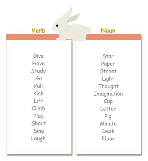 words study t chart examples and templates