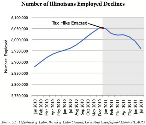 Unemployment Office Springfield Il by After Quinn S Big Tax Hike Illinois Has Lost More