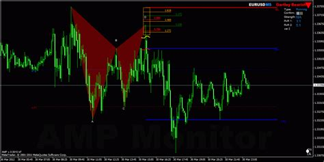 Trading Pattern Recognition Software | ampmonitor automatic harmonic pattern recognition