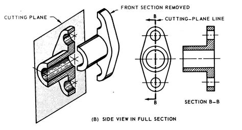 what is the purpose of a sectional view sections
