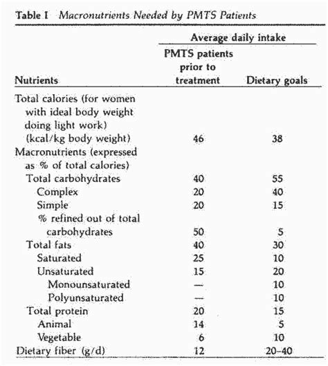 carbohydrates calculator list of foods that are complex carbs treatment