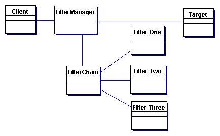 java pattern filter core j2ee patterns intercepting filter