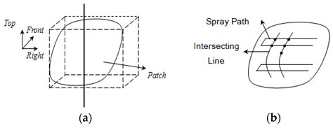 spray painting robot pdf coatings free text trajectory optimization of