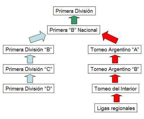 Calendario De Todas Las Ligas De Futbol Todas Las Competiciones Actuales Para Equipos Argentinos