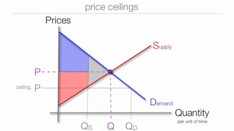 Price Floor Price Ceiling by The Impact Price Floors And Ceilings On Consumer Surplus