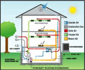 Basic Home Hvac Design by Air Filtration Purificaton Joyce Cooling Amp Heating