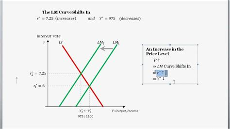 commercial model rates is lm curves and diagram and a change in the price level