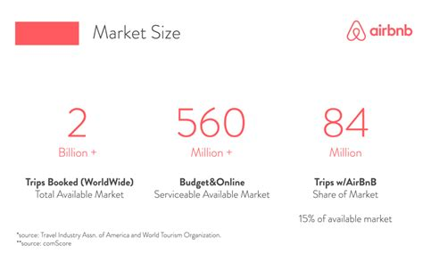 airbnb pitch deck airbnb pitch deck teardown and redesign slidebean
