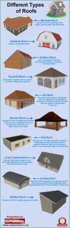 Roof Types Pictures Different Types Of Roofs Visual Ly