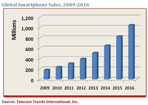 2016 phone sales newhairstylesformen2014com smartphones will they become primary mobile devices in