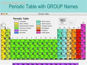 periodic table groups map travel holidaymapq