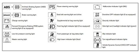 Toyota Dashboard Symbols And Meanings Nissan Dashboard Symbols And Meanings Pictures To Pin On