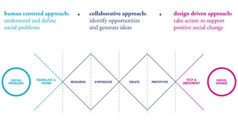 design is social mica social design process