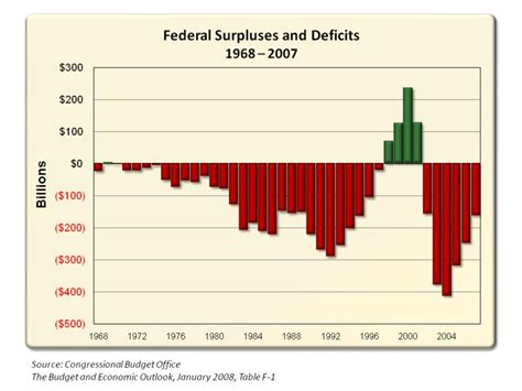 National Debt When Clinton Left Office by Martinez Yes Clinton S Surpluses Were Real