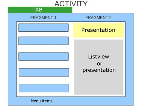 change layout in fragment android android ui ui layout fragments and different content