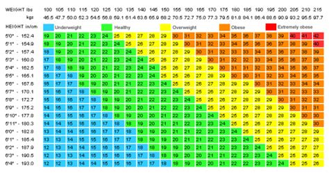 weight chart for height and weight chart for how to