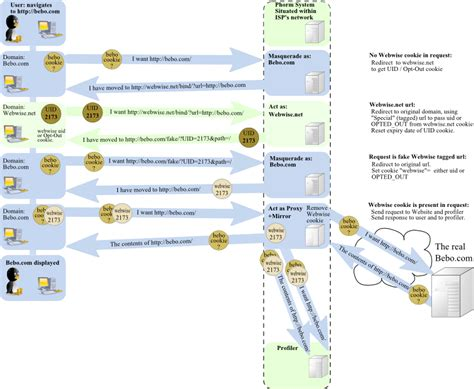 file phorm cookie diagram png wikipedia