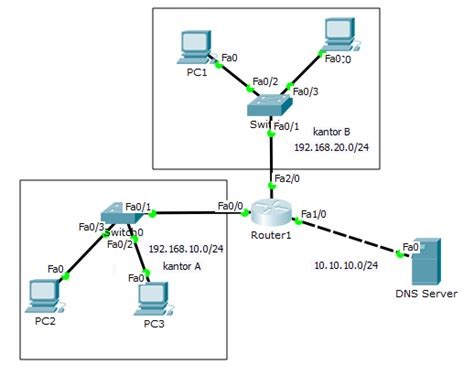cara konfigurasi dns server di packet tracer cara konfigurasi dhcp pada router di packet tracer