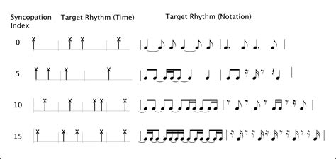 rhythmic pattern exles in music tecumseh fitch s homepage rhythm perception and production