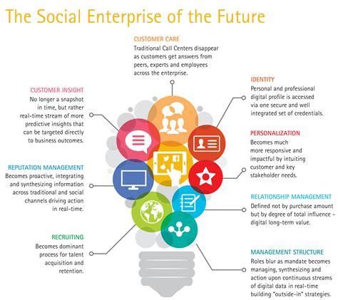 How Can Social Enterprises Generate Five Tenets For Creating A Social Enterprise Accenture