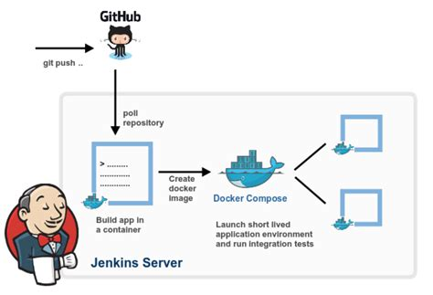 tutorial docker jenkins how to build a docker image using jenkins foxutech