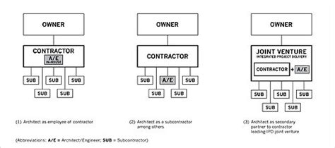 design and build subcontract architect led design build