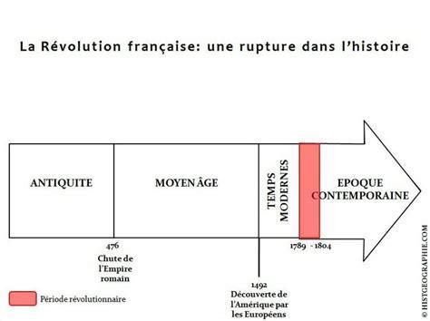 1421215071 l evolution historique du droit civil frise chronologique pr 233 sentant la r 233 volution fran 231 aise