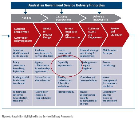 Australian Government Service Delivery Capability Model Delivering Australian Government Capability Map Template