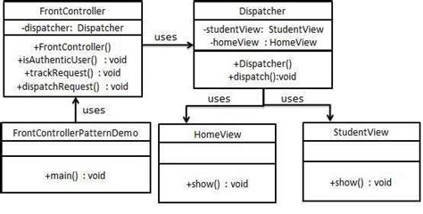 design pattern event dispatcher design pattern front controller pattern