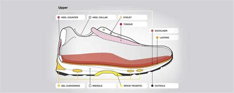 running shoe anatomy anatomy of a running shoe running asics portugal