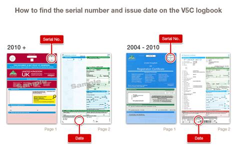 How To Search Vehicle Owner Address Common V5c Scams The Hpi