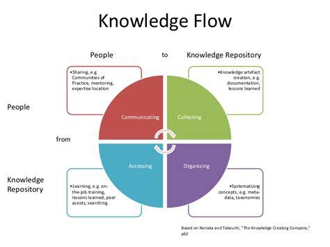 Barnes Barnes Law Firm Law Firm Knowledge Management An Introduction Lawtech