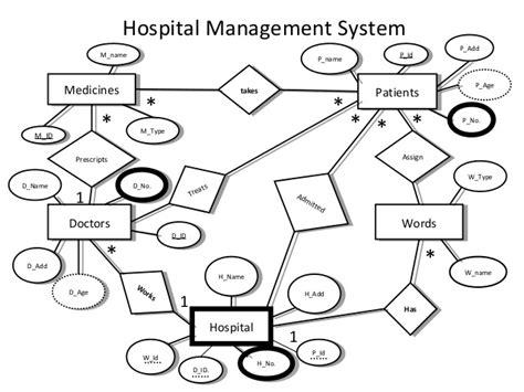 hospital management database er diagram e r diagrams