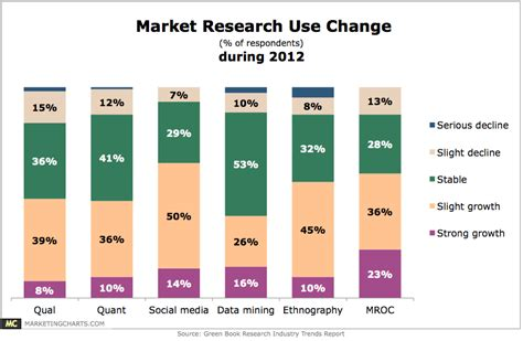 market research use change during 2012 chart