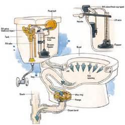 Plombier Agr 233 233 En R 233 Paration Toilette Wc Qui Coule 224 Bruxelles Types Of Toilet Seat Fittings