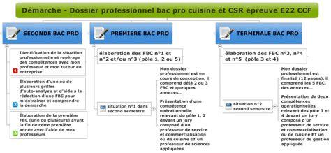 r馭駻entiel bac pro cuisine epreuve e22 dossier professionnel h 244 tellerie