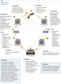 Credit Card Chargeback Letter What Is A Chargeback Definition Process Flow And Overview Advisoryhq