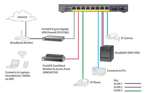 home gigabit network design netgear gs110tp prosafe 174 8 port gigabit poe smart switch