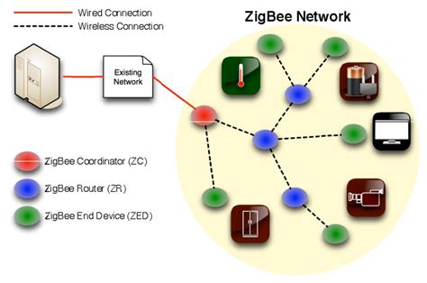network and protocol architectures for future satellite systems foundations and trends r in networking books global 802 15 4 zigbee market size status and forecast