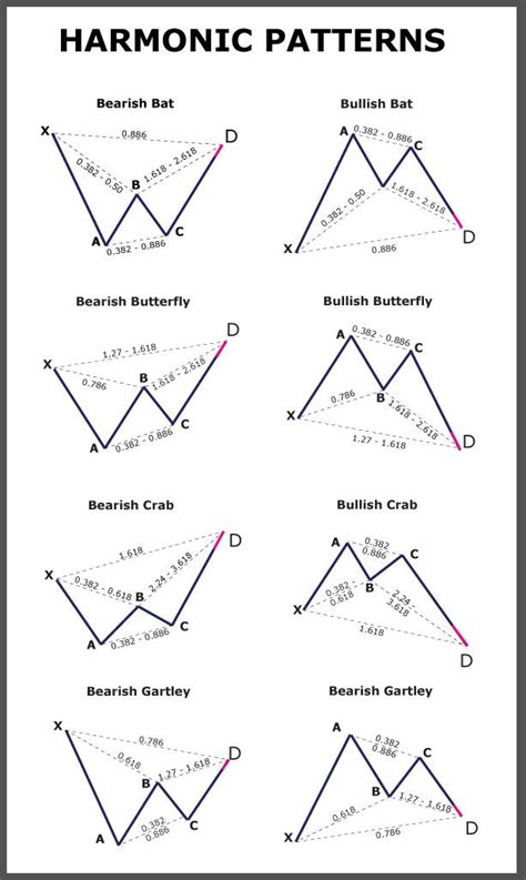 pattern stock trading images of harmonic patterns others patterns harmonic