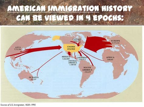 American Immigration immigration to america