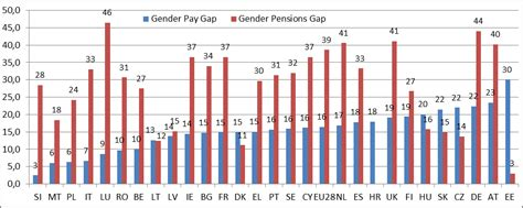 gender pay gap statistics 2014 gender equality eu action triggers steady progress eu